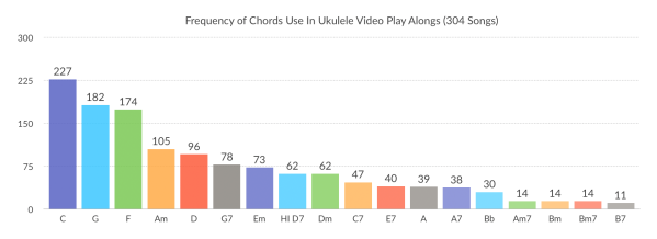 Frequency of Chords 2017.png